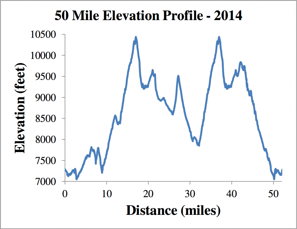 Jagged elevation profile equals tons of fun!